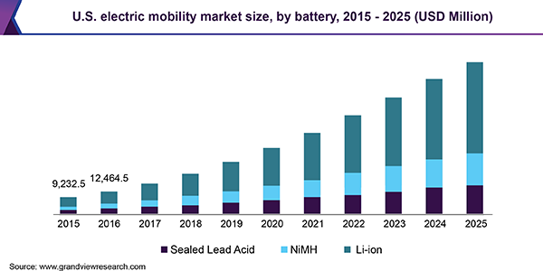 Electric Mobility Market Size Share Trends Analysis Report By