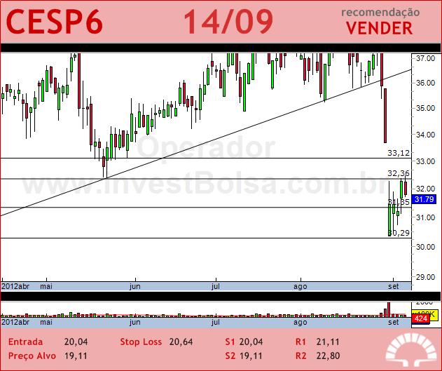 CESP - CESP6 - 14/09/2012 #CESP6 #analises #bovespa