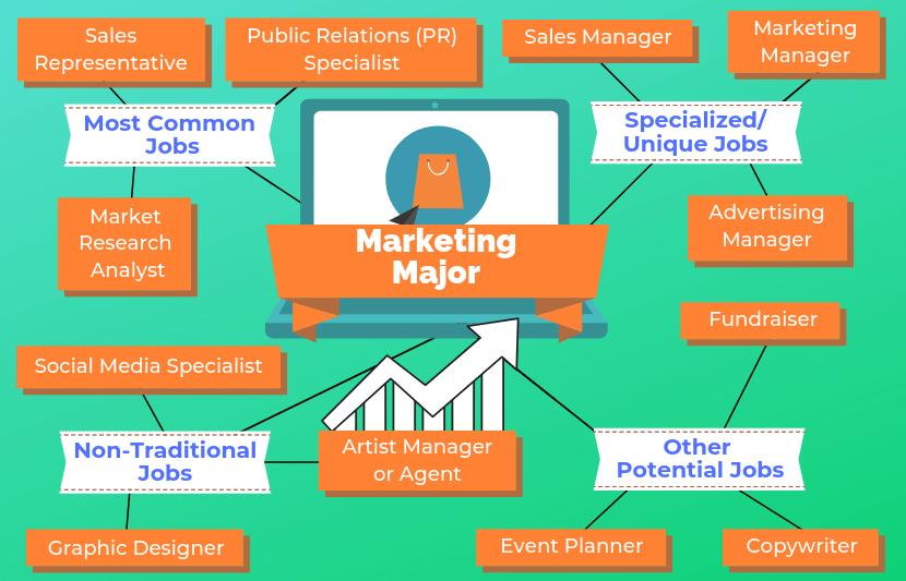 12 Jobs For Marketing Majors Marketing jobs, Public