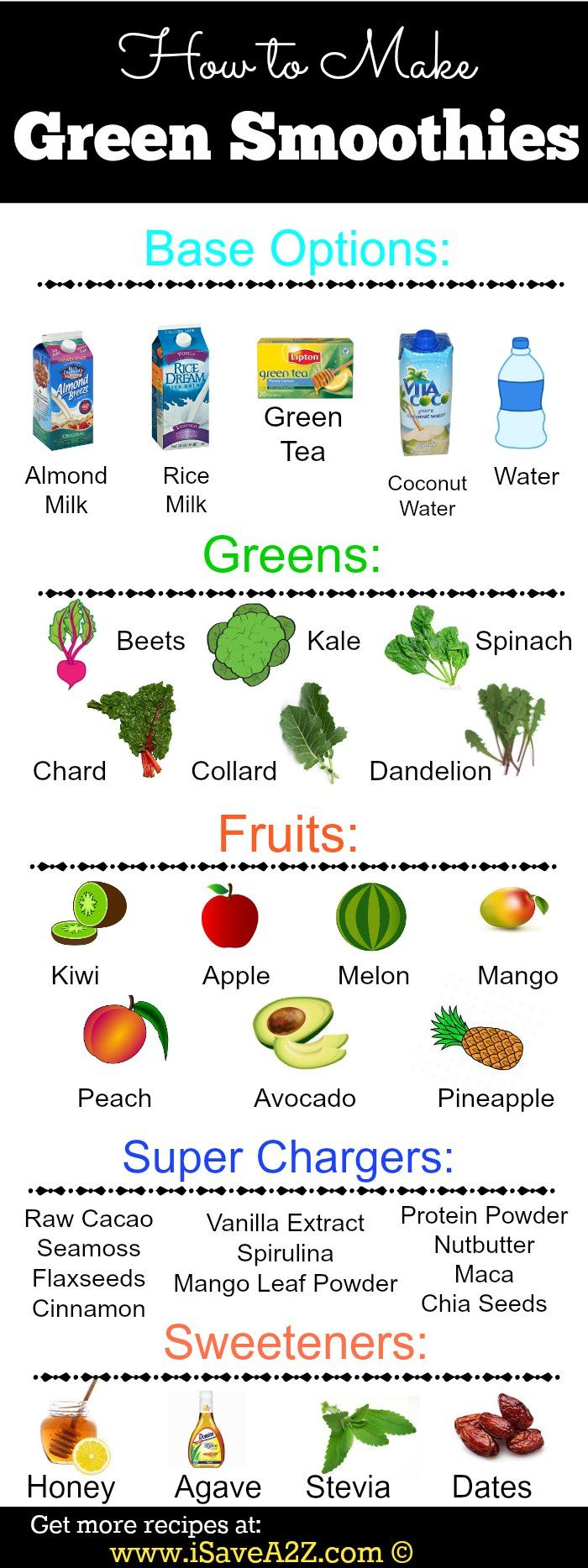 Green Smoothie Recipe combinations! I needed this!! My goal is to lose fat with…