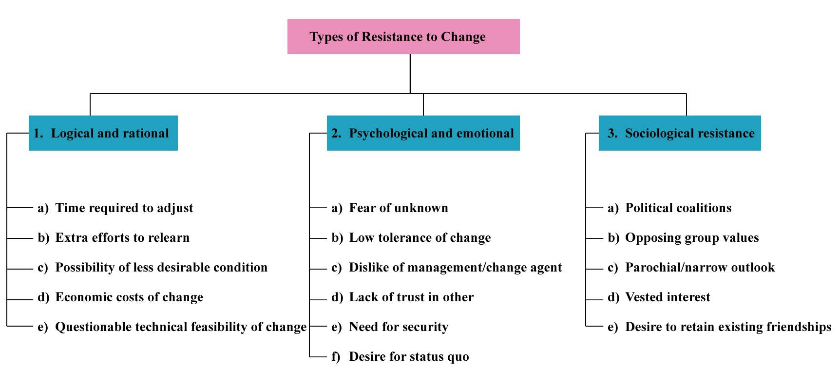 "the types of organizational change essay Cribed as the movement from the ""hierarchy"" type towards ""adhocracy"" type  to  estimate factors that have impact on the organizational culture change and to."