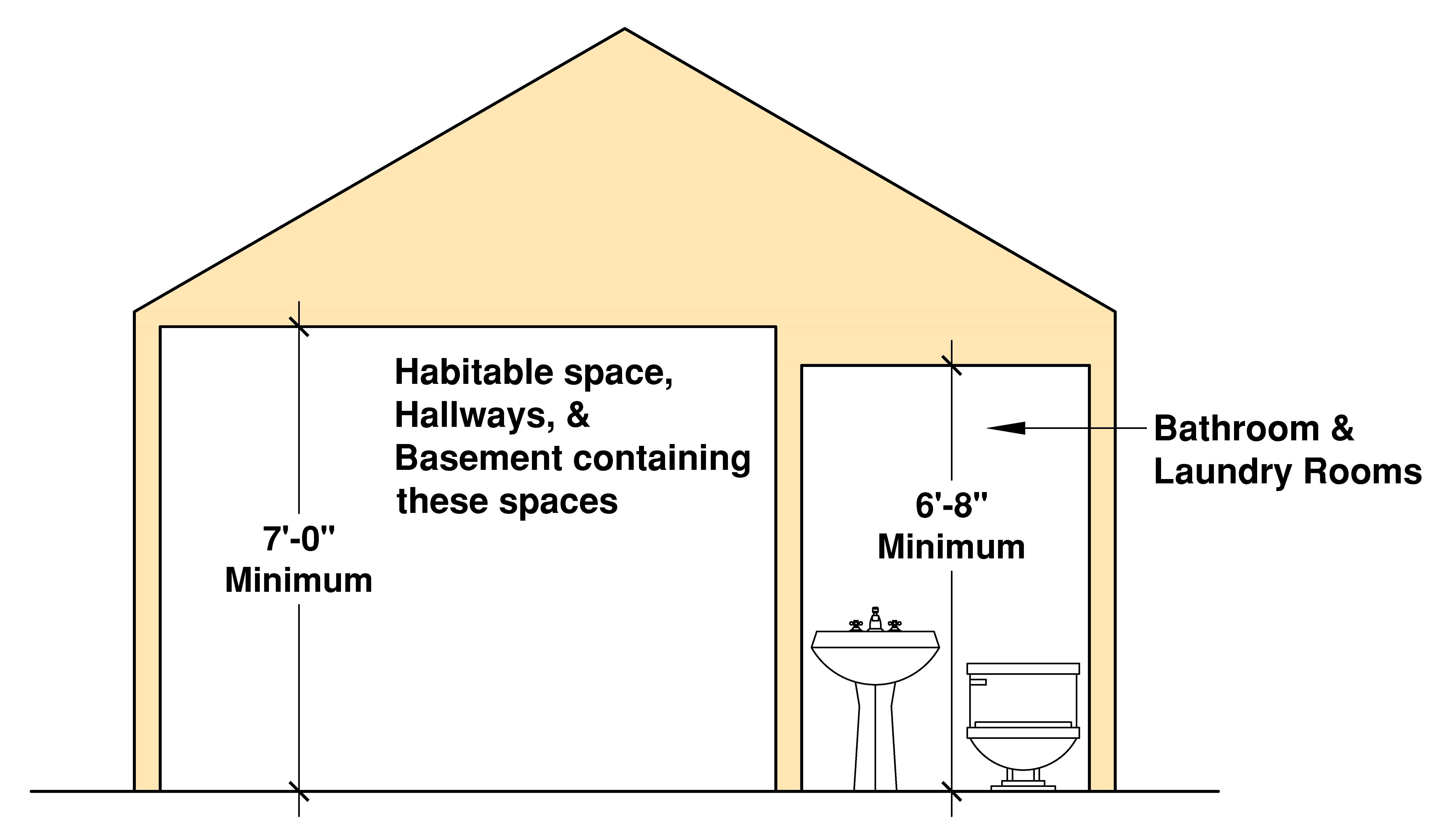 When it comes to determining the minimum ceiling height
