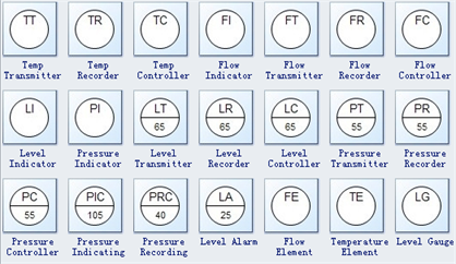 p&id symbols with letters | piping and instrumentation diagram, diagram,  abbreviations  pinterest