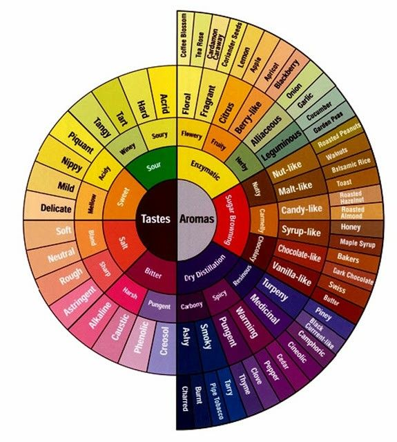 Pin by viola giless on ngjyrat colour theory coffee - Color wheel interior design ...