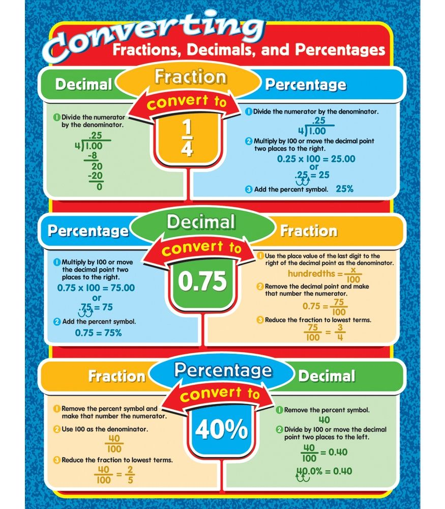 Prototypical Decimal Point To Fraction Conversion Chart Conversion Chart For Fractions Decimals And Percents Decimal Frac Studying Math Gcse Math Learning Math