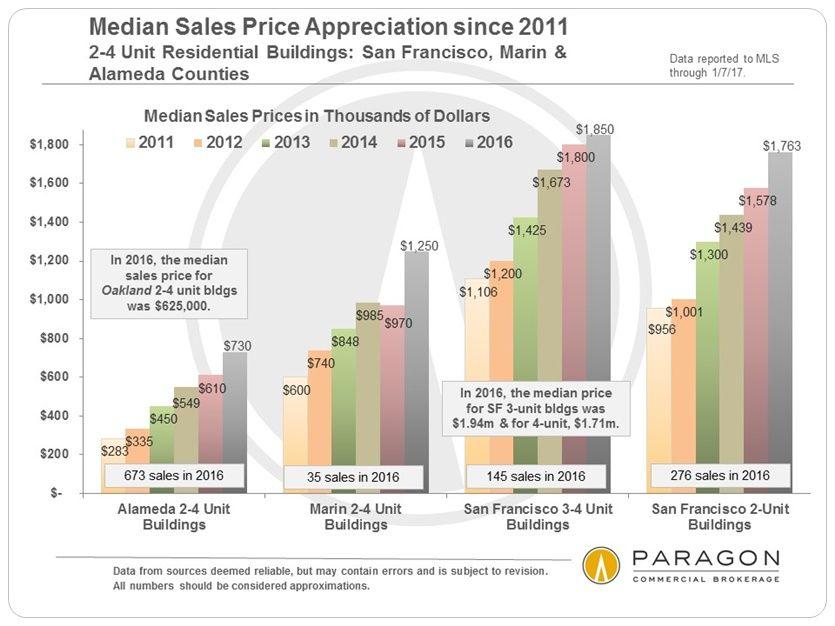 San Francisco Bay Area Apartment Building Market | Paragon ...