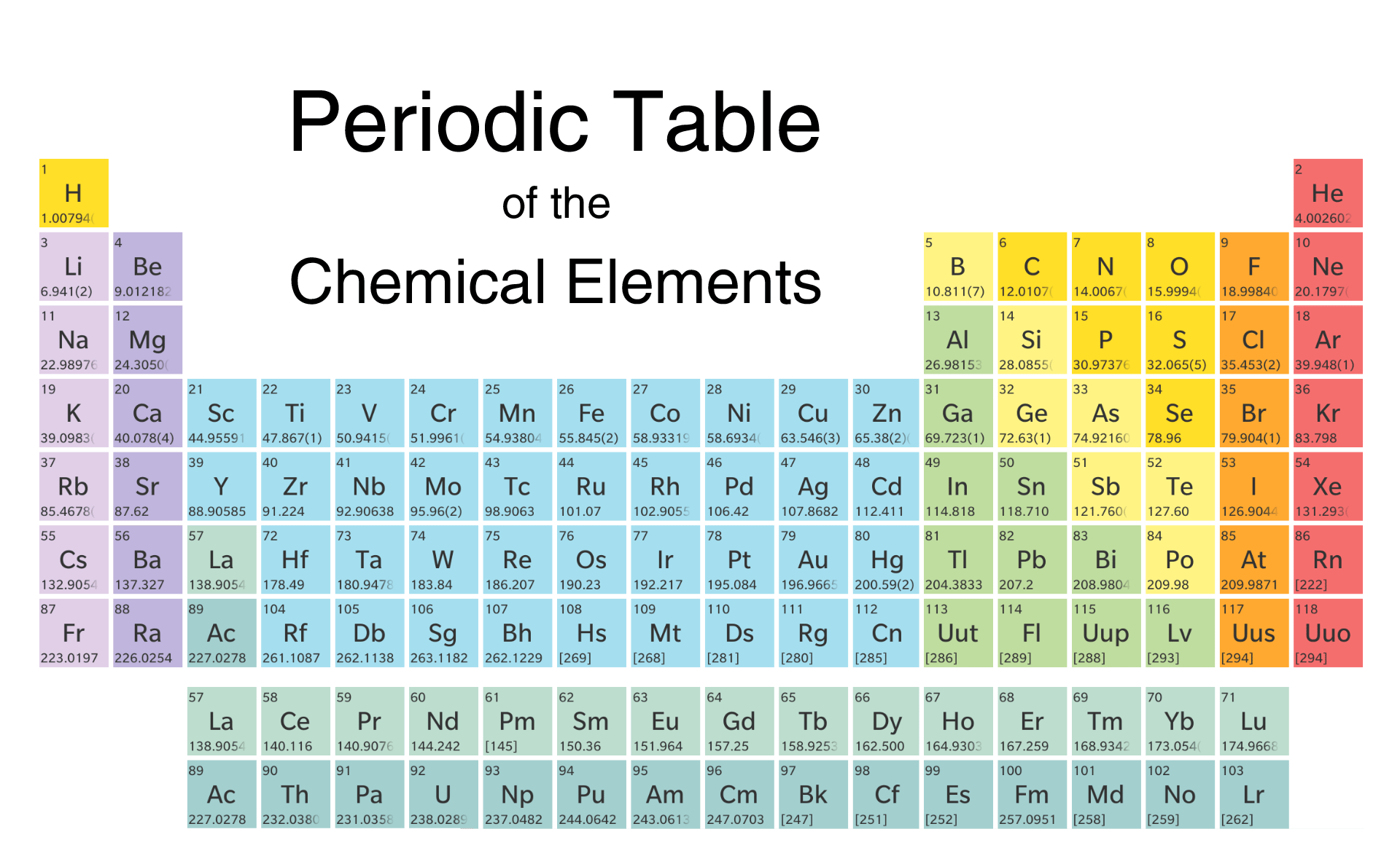 Electron Density On Periodic Table With Images