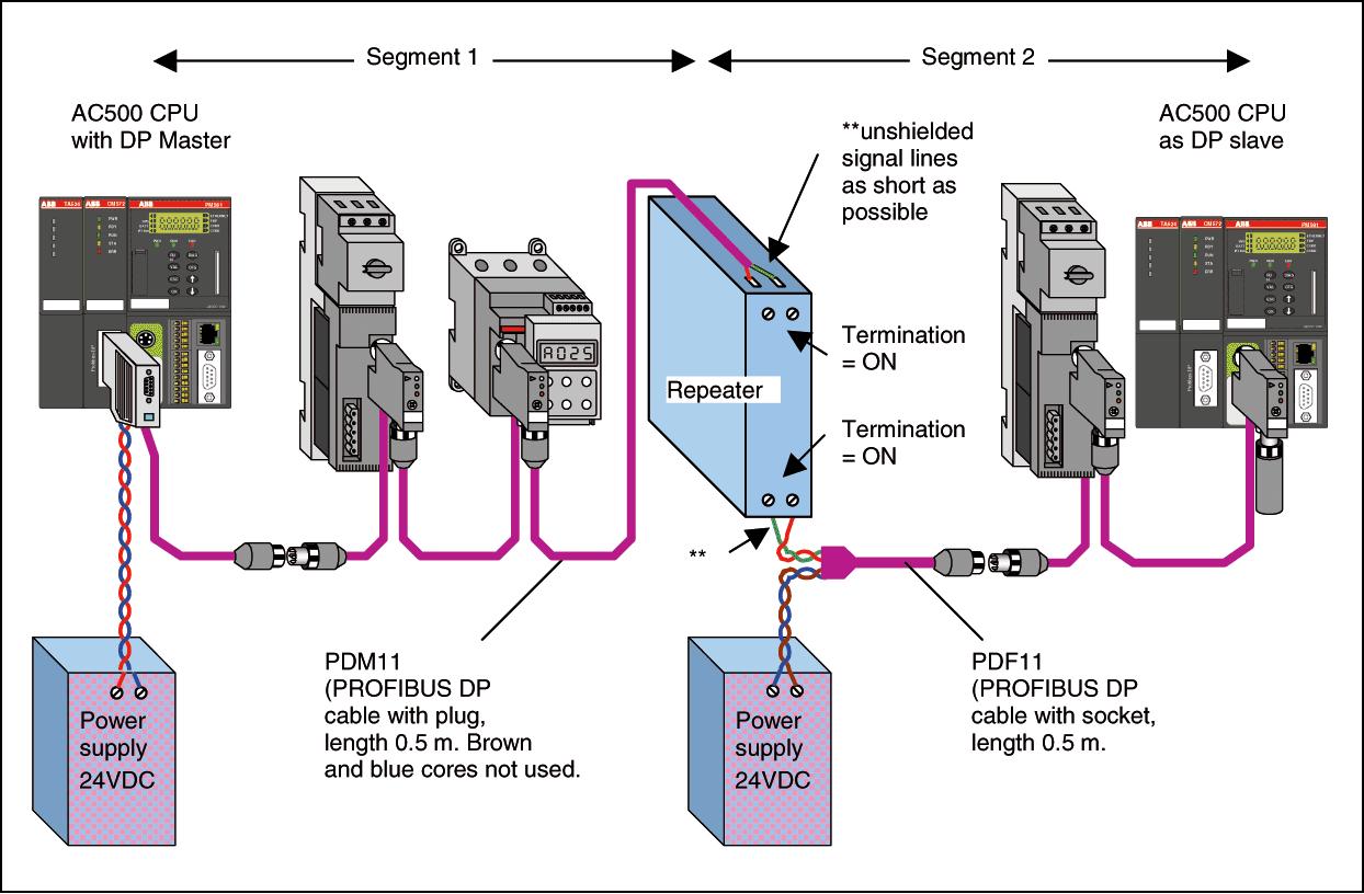 Wondrous Profibus Wiring Diagram Wiring Diagram Database Wiring Digital Resources Timewpwclawcorpcom