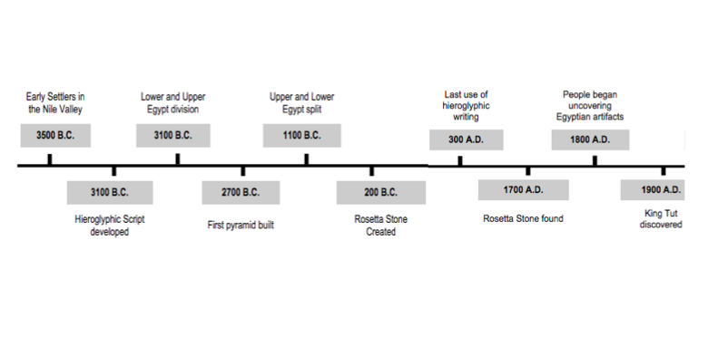 Timeline of most important events discussed in our