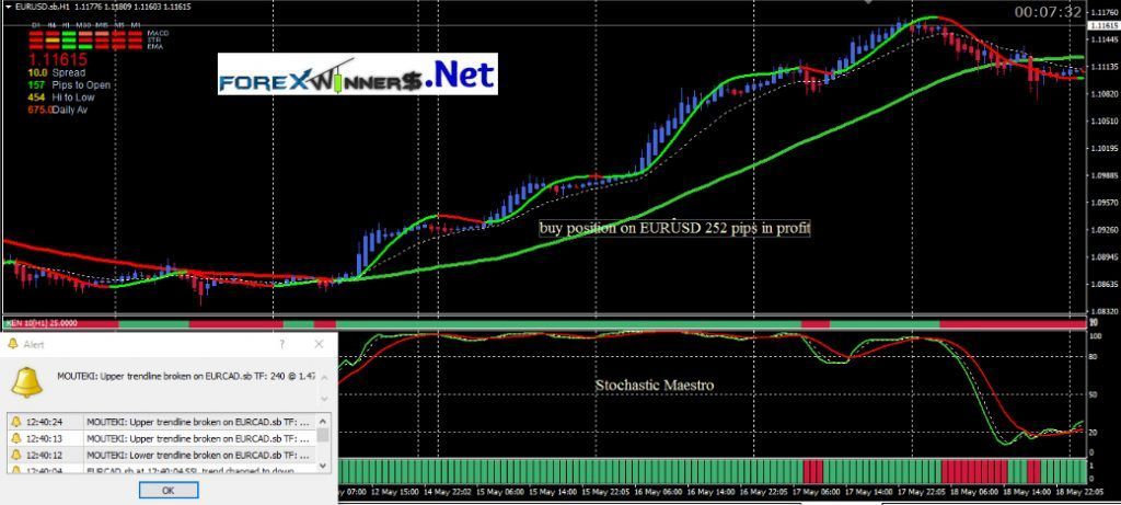 Download Free Stochastic Maestro 5 System Forex Free Download