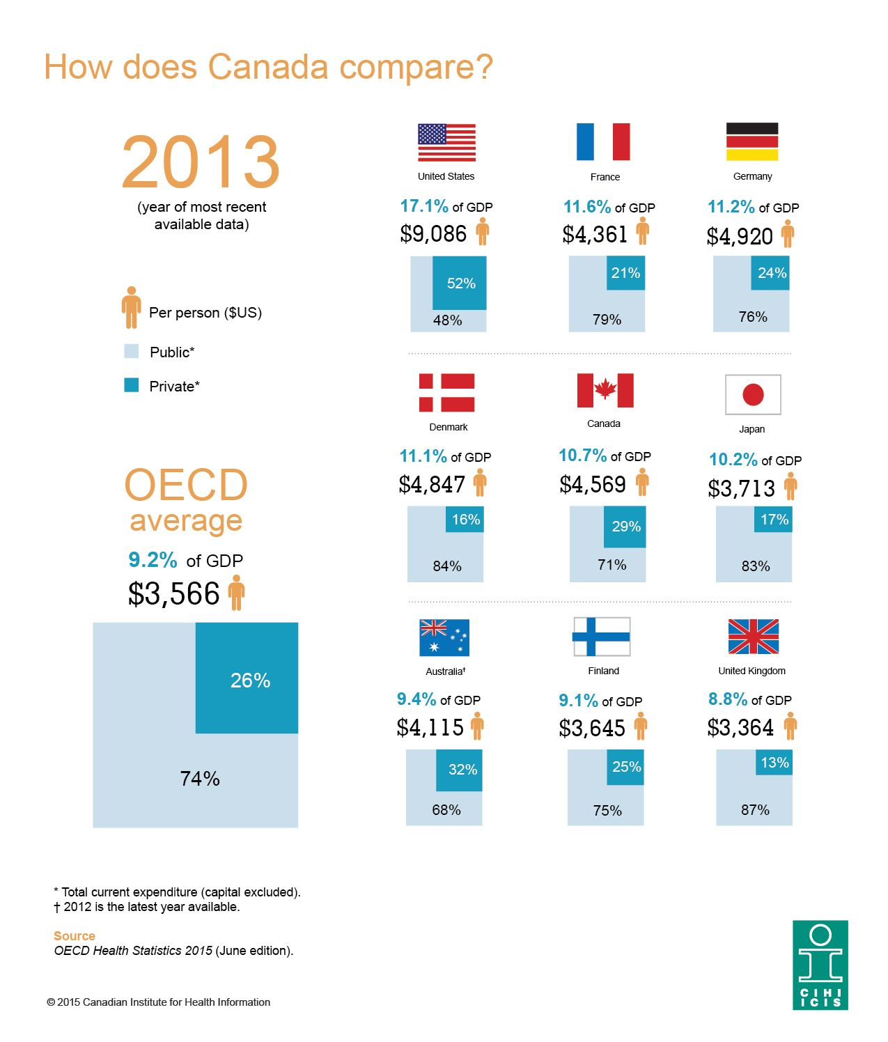 Health spending in Canada in 2015 How does Canada's
