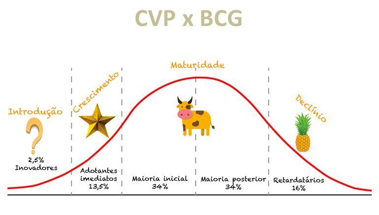 Resultado De Imagem Para Matriz Bcg Estratégias Gerenciamento De Projetos Matriz Iniciais