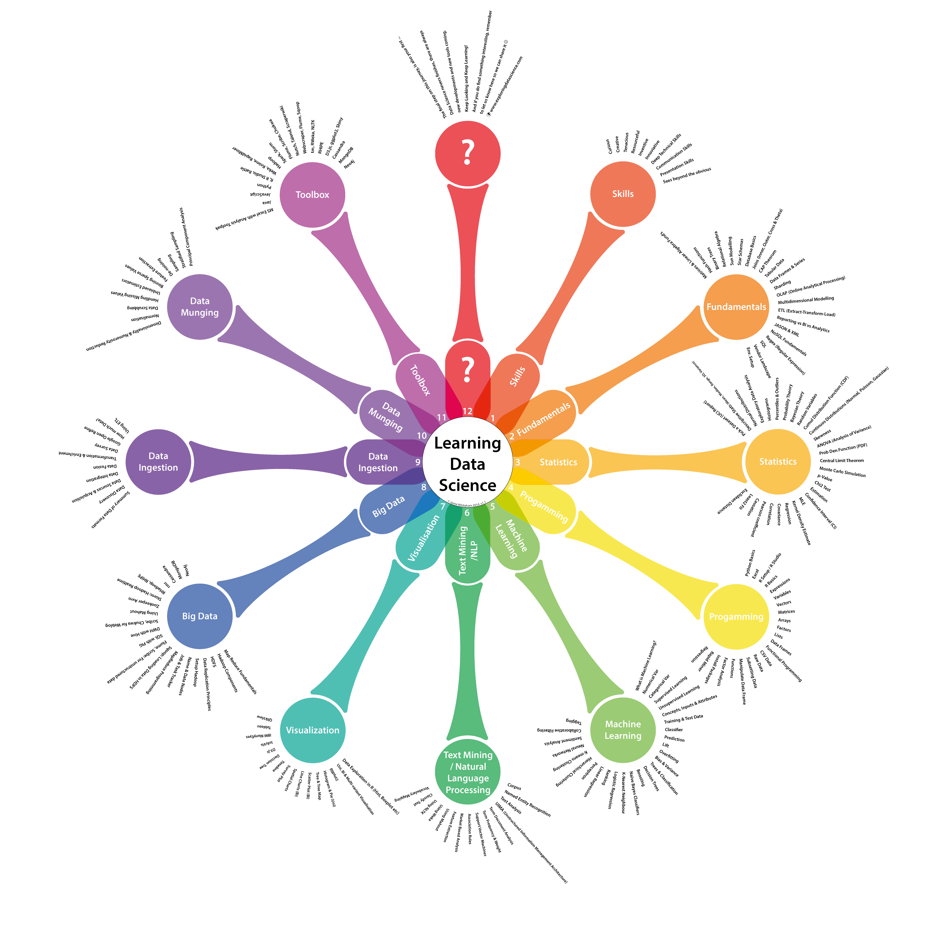 A Data Science clock showing all the concepts a data scientist should be well aware of. Courtesy: http://www.exploringdatascience.com/the-data-science-clock/