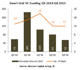 Smart Grid Battery Storage Efficiency Raise 1 7 Billion In Funding In 2015 Best Solar Panels Solar Panel System Grid