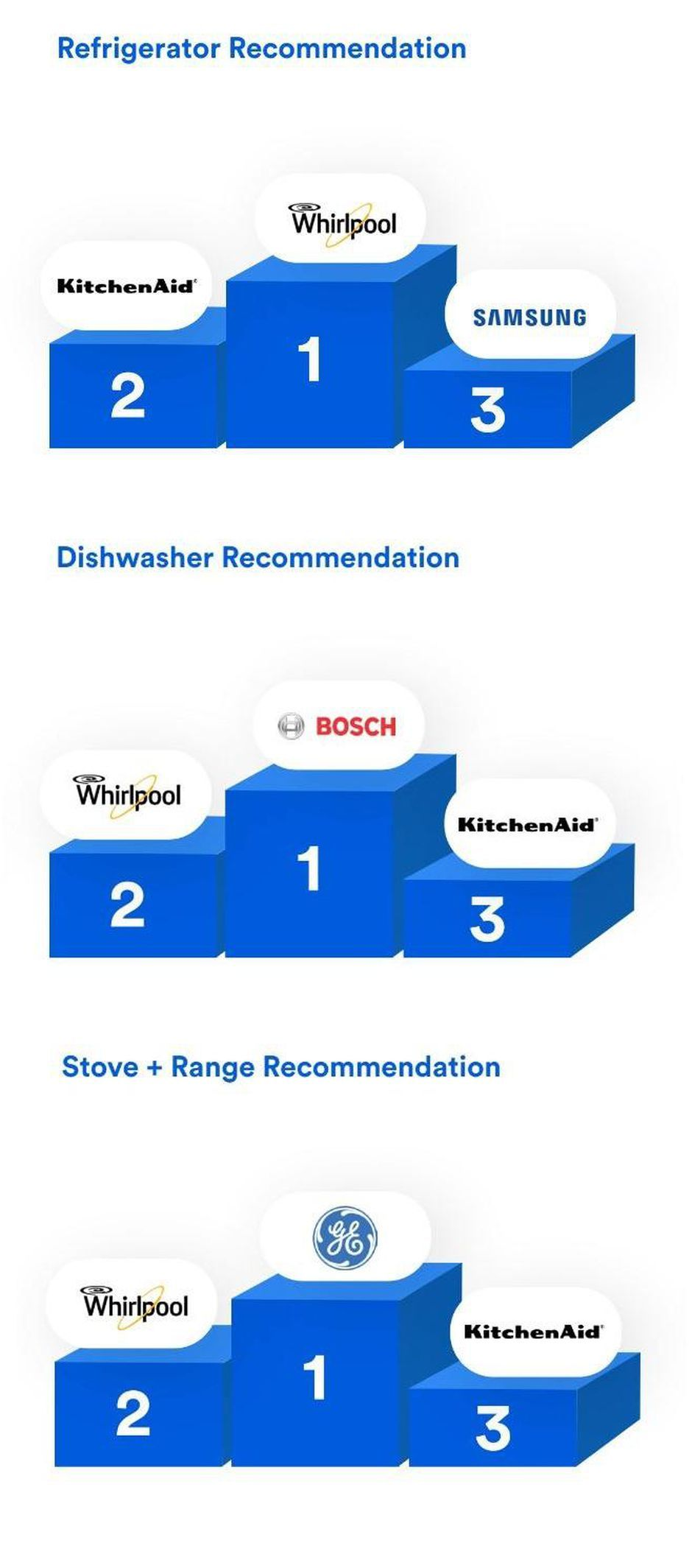 Repair technicians tell all Whirlpool, Maytag make the