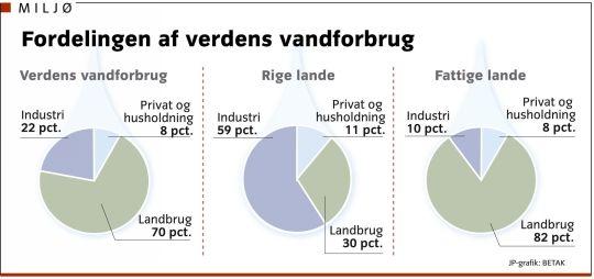 vandforbrug pris