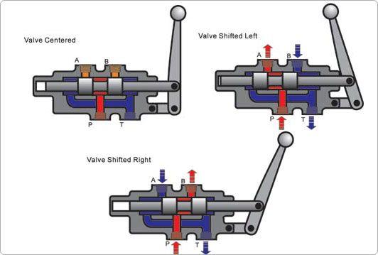 Spool Valve Hydraulic Systems Mechanical Engineering Design Mechanical Engineering