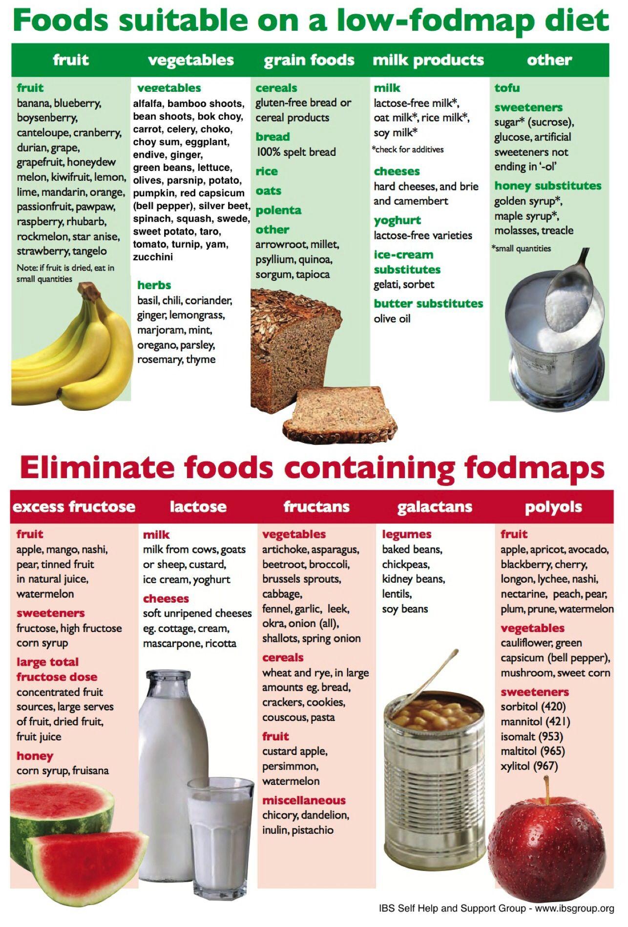 fodmap diet plan for ulcerative colitis