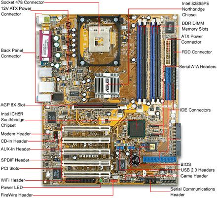 how to build a computer computer building guide w diagrams rh pinterest com BTX Motherboard Diagram BTX Motherboard Diagram