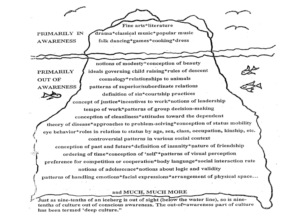 """Culture Iceberg: Primarily in Awareness- Top of Iceberg. Out of Awareness below the water line and has been termed """"deep culture""""."""