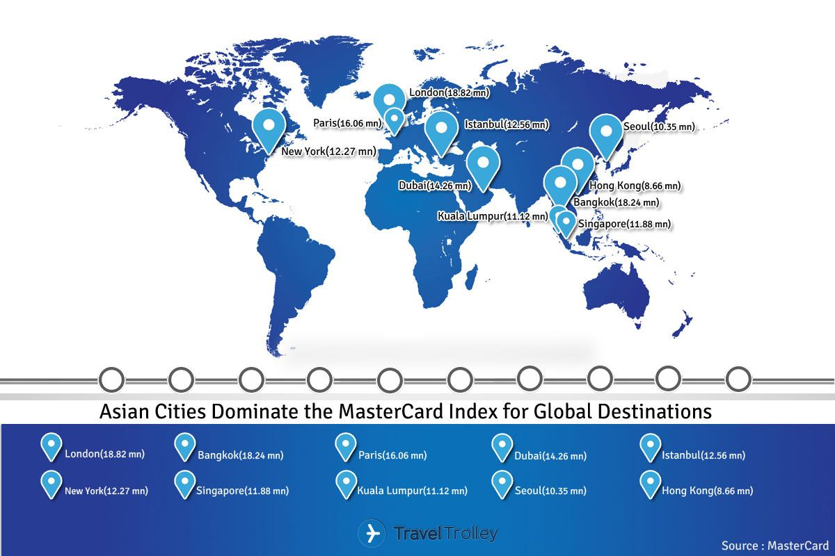 asian cities dominate the mastercard index for global destinations bangkok has again emerged as asias most