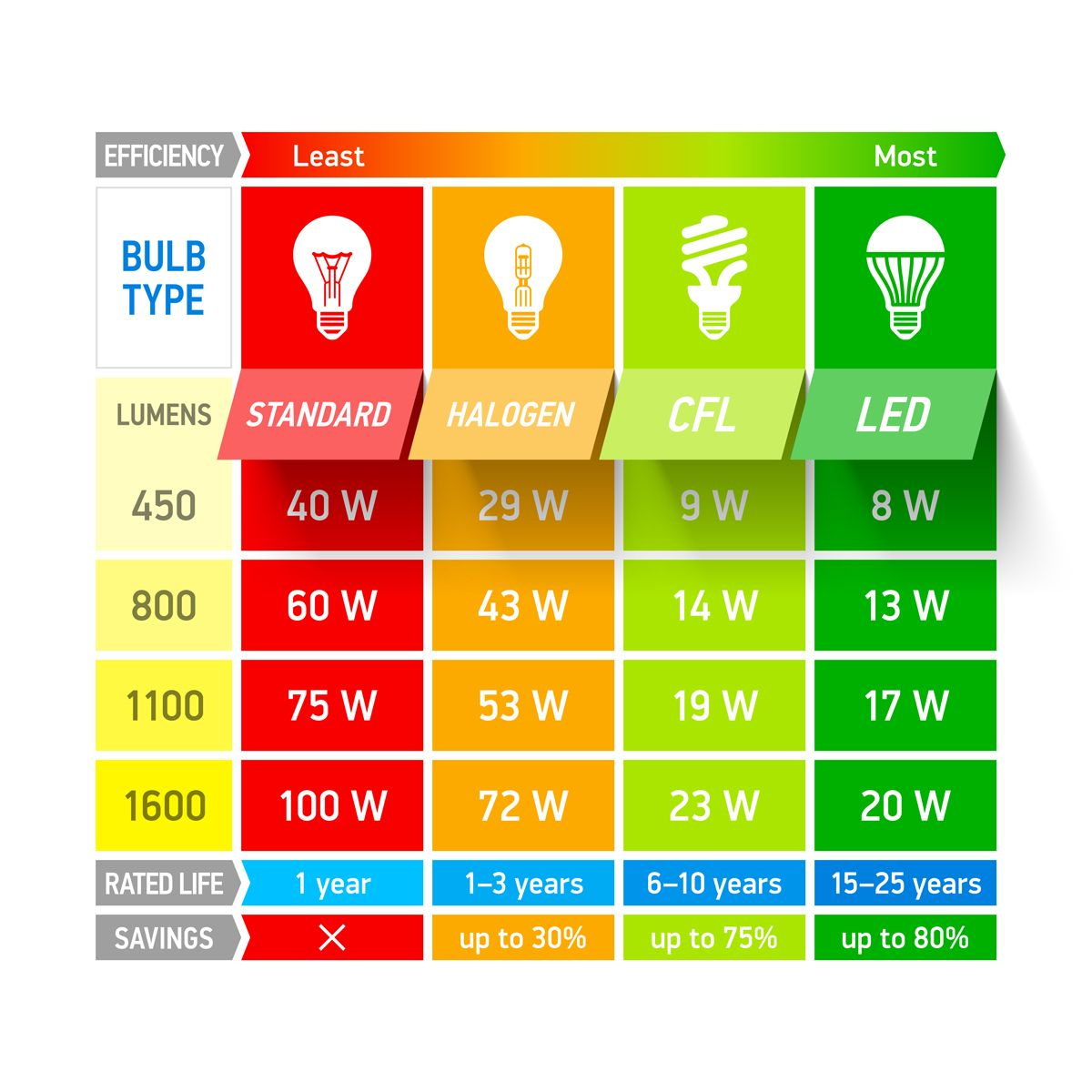 Lumens watt equivalency chart led lighting pinterest bulbs