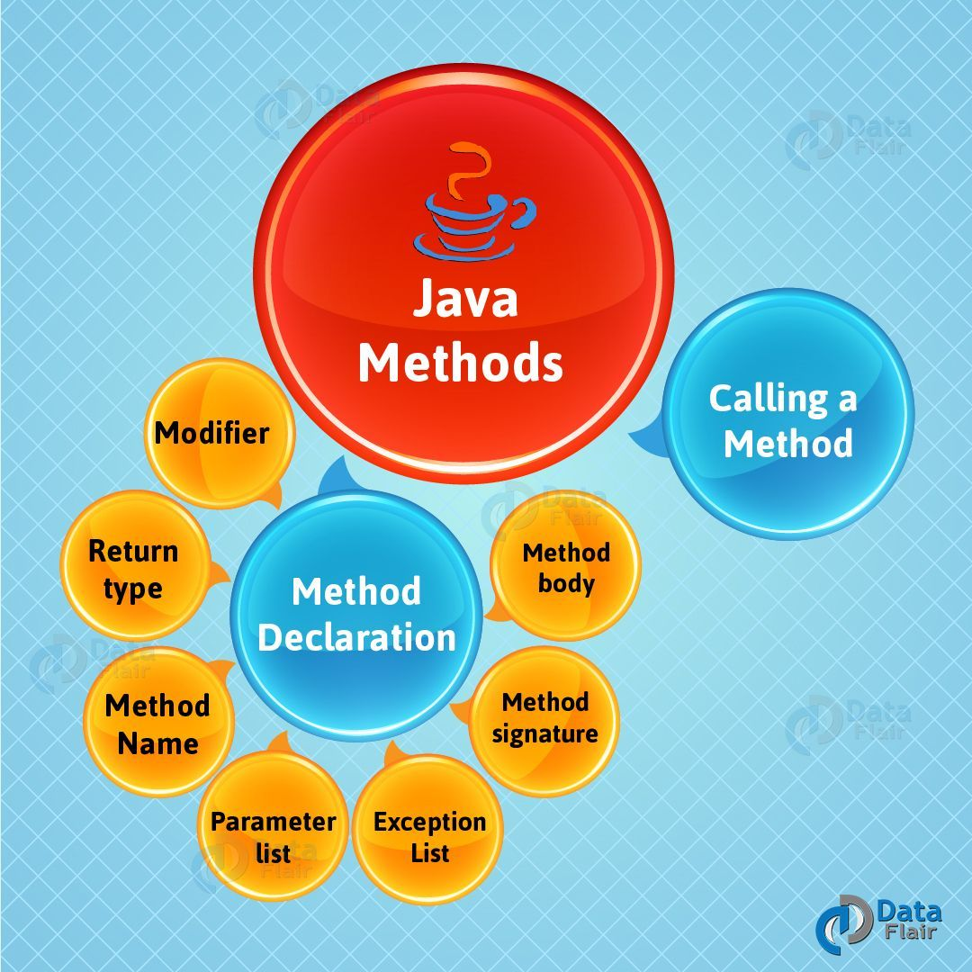 Java method declaring and calling method with example
