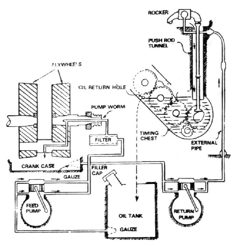 17 Best images about engines – Royal Enfield 500 Engine Diagram