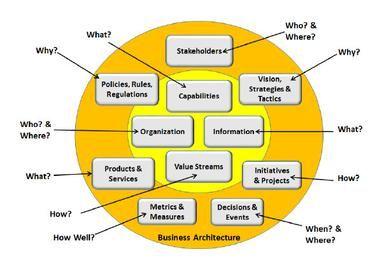 Business architecture wikipedia business architecture business architecture wikipedia ccuart Gallery