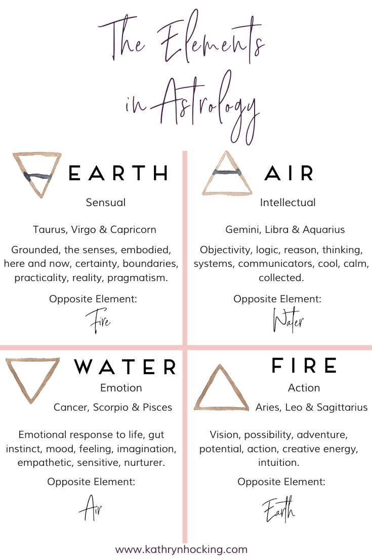 Photo of The Elements in Astrology and your elemental distribution