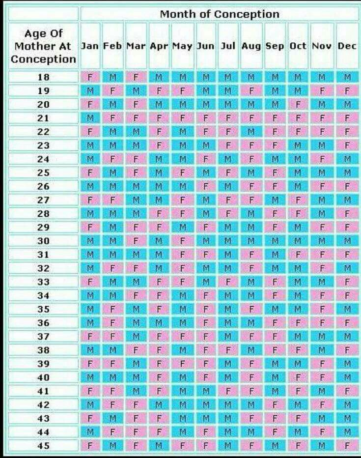 Best 25+ Gender Prediction Chart Ideas On Pinterest | Baby Gender