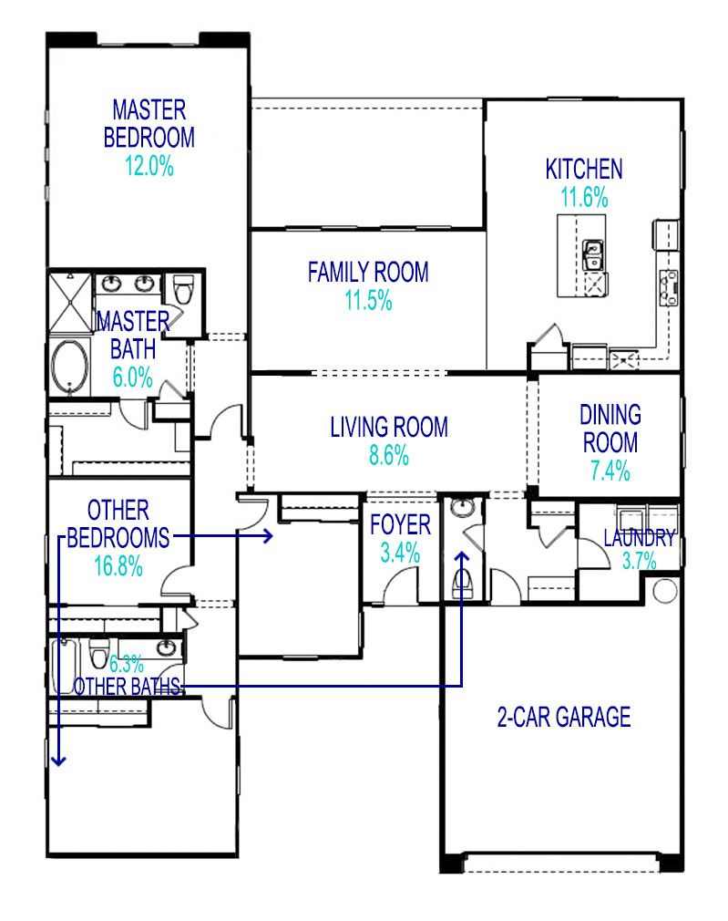 NAHB Guide For Average Room Sizes Range Of Home