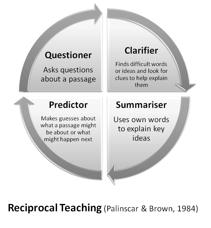 Reciprocal teaching Questioner Clarifier Summariser Predictor – Reciprocal Teaching Worksheet