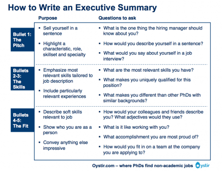 Ow To Write An Executive Summary  As I Grow