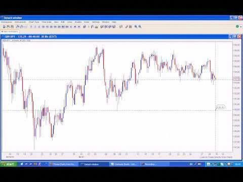 What is the current forex market