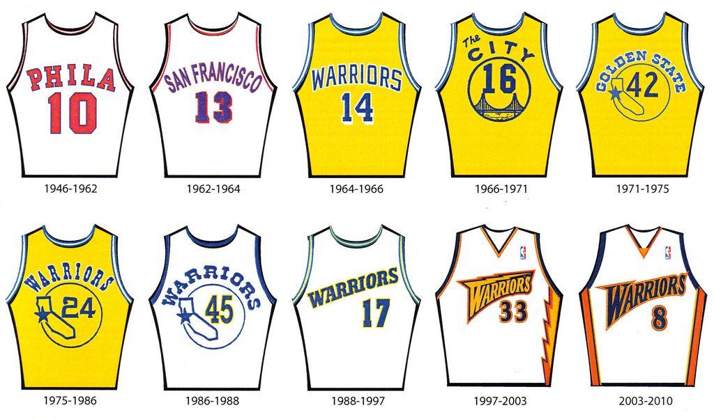new product 87031 287ba Golden State Warrior Logo Design | Golden State Warriors ...