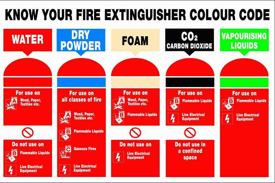 Fire Extinguisher Sign Google Search Fire Extinguisher Fire Extinguisher Types Fire Safety Tips