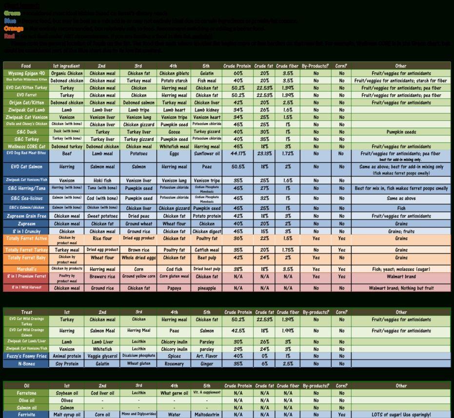 Ferret Food Chart