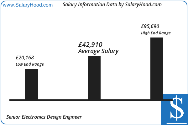 Senior Electronics Design Engineer Salary In Uk February 2020 Pay Scale And Income Report For Senior Electronics Design Engineer Jobs Operations Management Technology Job Income Reports