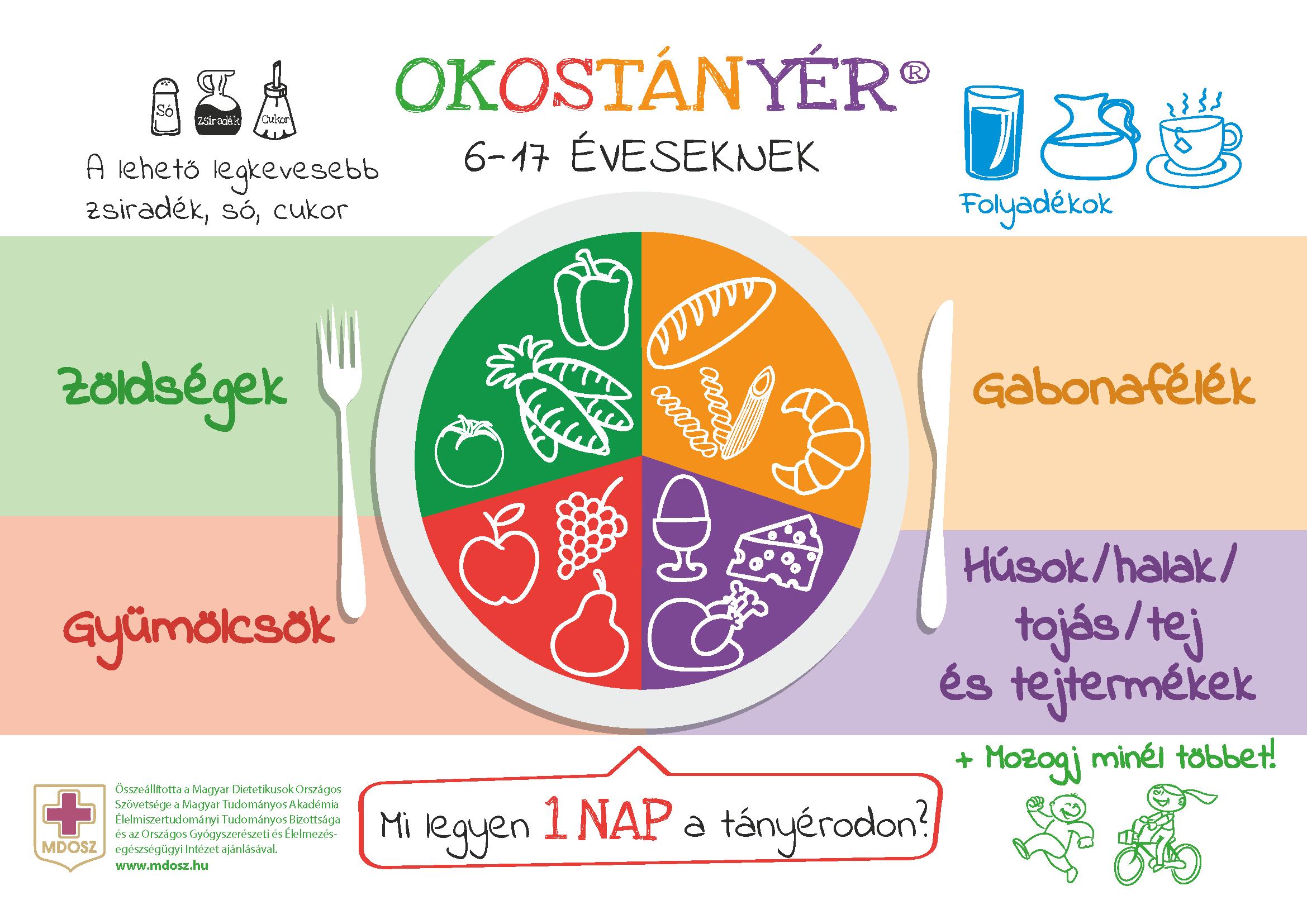 ajánlások a kiegyensúlyozott és egészséges táplálkozáshoz