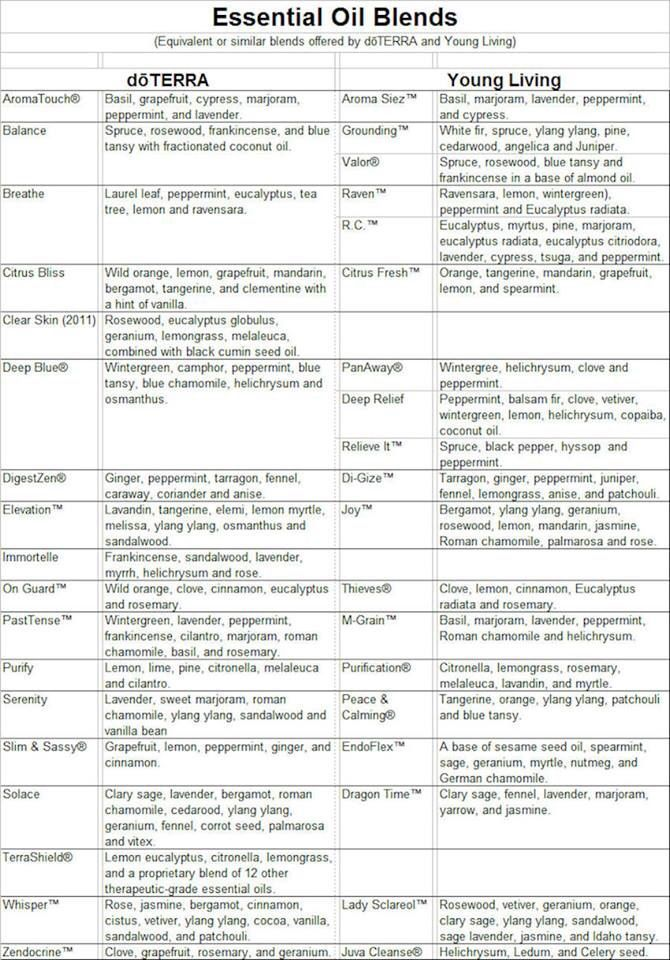 Young living conversion chart doterra helpfulessentials blends compared between youngliving oils also vs rh pinterest