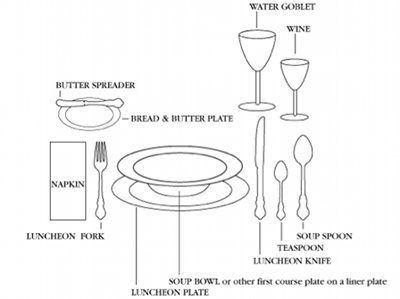 Table manners and dining etiquette for men the o 39 jays Simple table setting for lunch