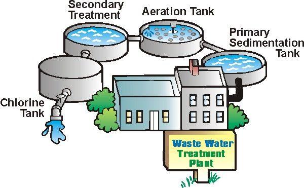 Pin Von Eeriklolo Eeriklolo Auf Limbah Industri Water Storage