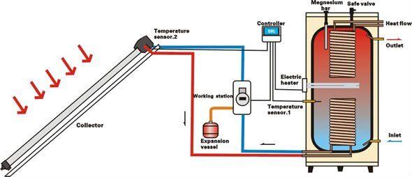 Solar Water Heating Using High Efficiency Solar Water Heater Solar Energy Information Solar Water Heating Solar Power Inverter