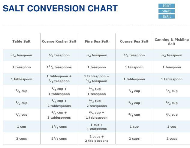 SALT CONVERSION CHART Kosher Vs  Table Salt etc    #recipe