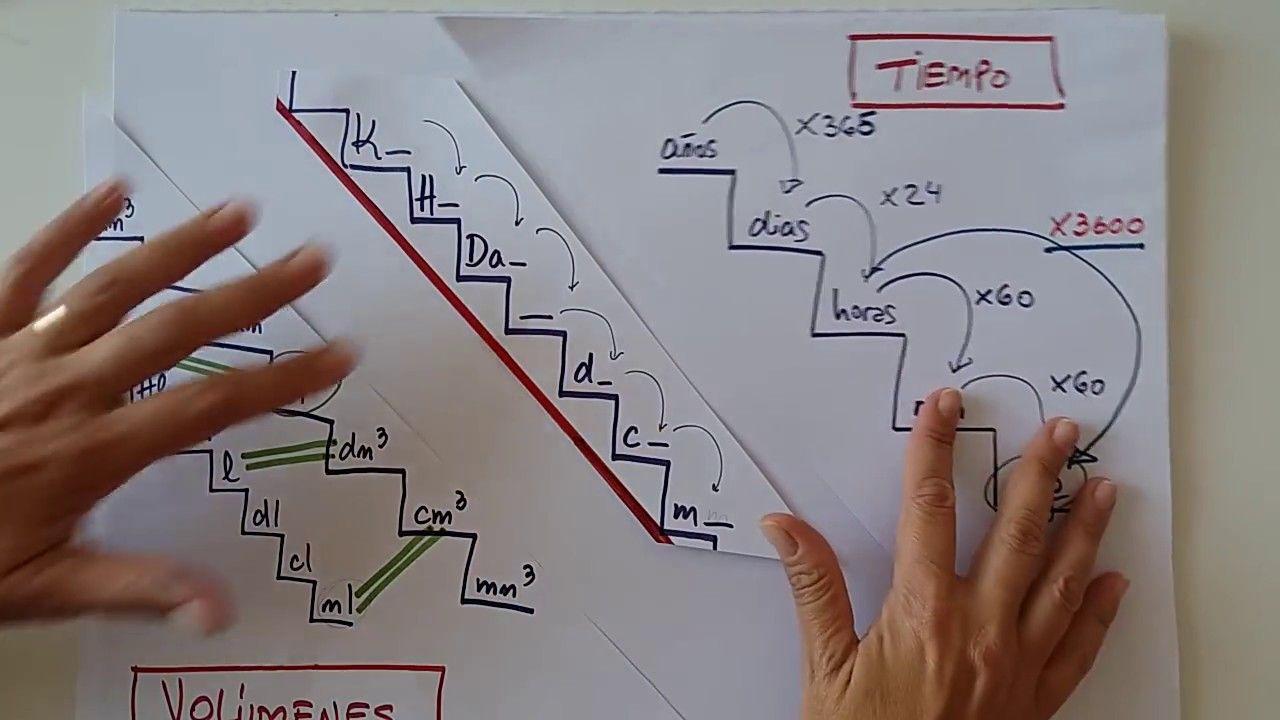 Química Física Mates Cambio De Unidades Con Factor De Conversión 2 3 Y 4 Eso Youtube Física Química Quimica Fisica