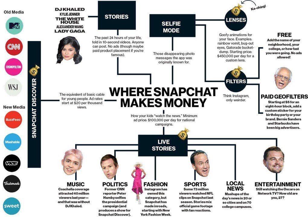 Mit Snapchat Geld Verdienen