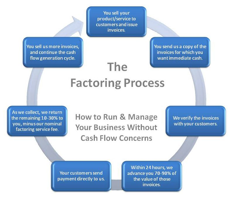 demystifying invoice factoring