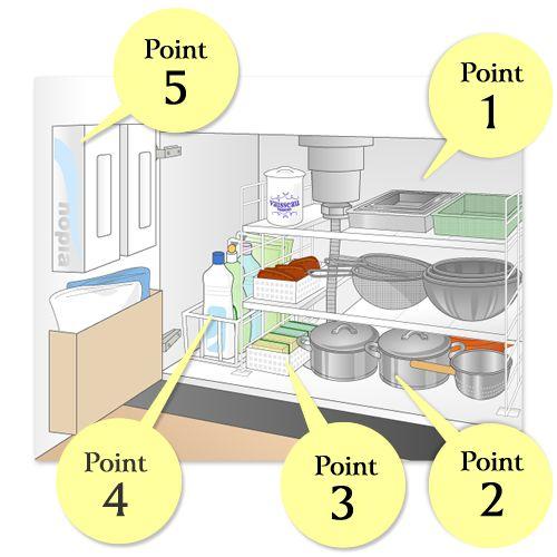 キッチン 台所 の場所別収納術アイデア サっと出してパっとしまって