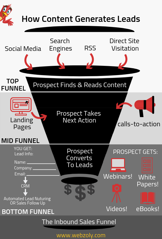 How Content Generates Leads Digital Marketing Marketing Courses Marketing Technology